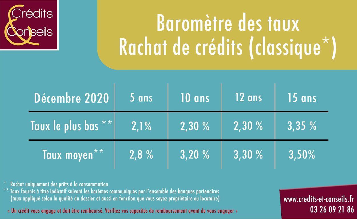 Baromètre des taux en rachat de crédits classique décembre 2020