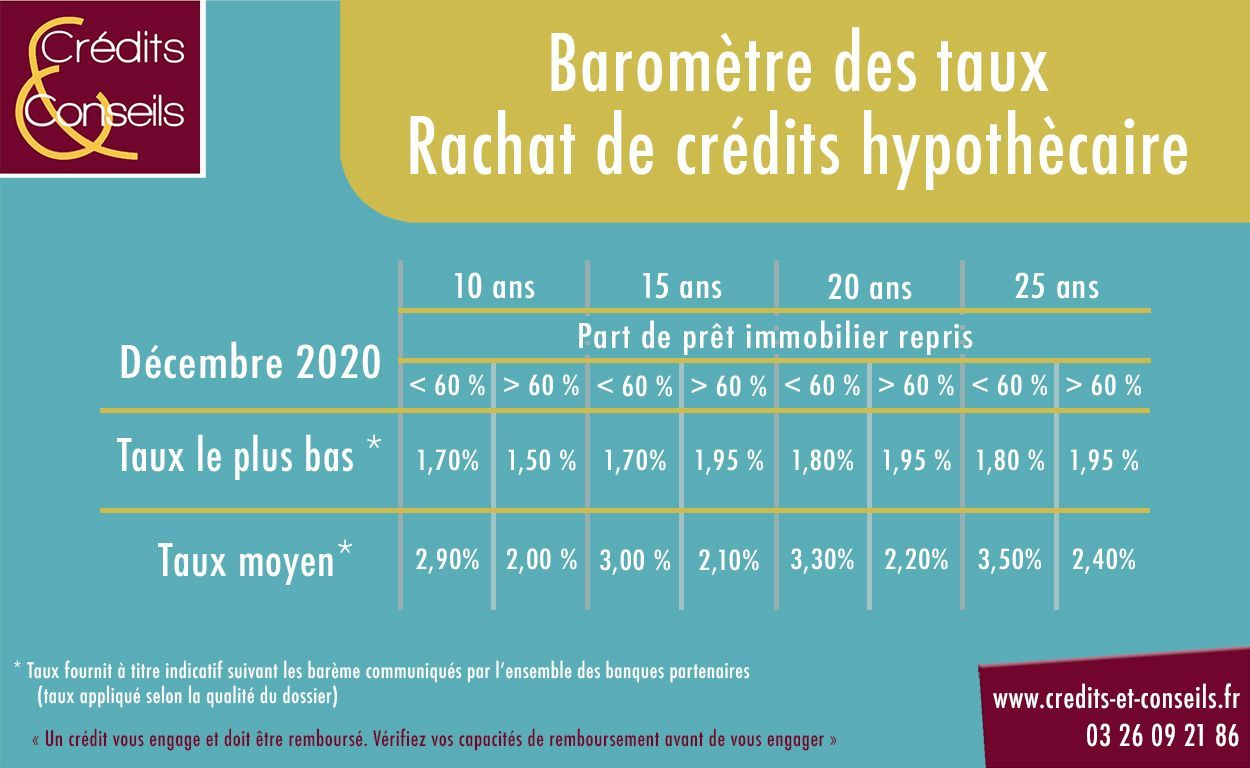 Baromètre des taux en rachat de crédits hypothécaire décembre 2020