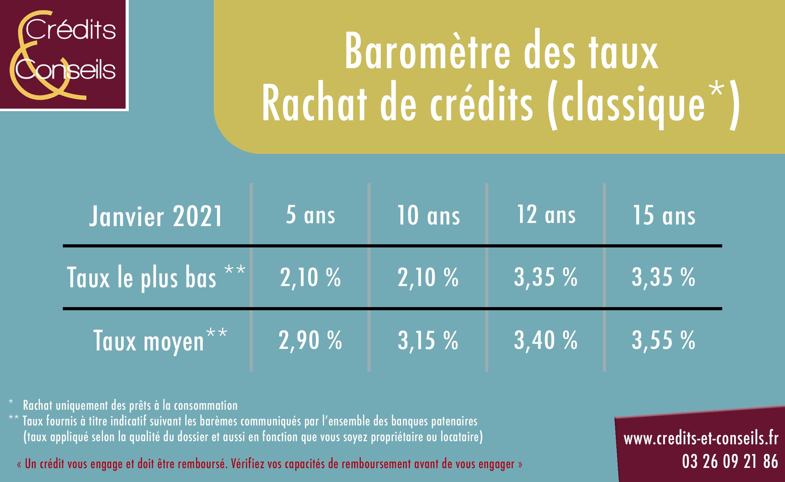 Baromètre des taux rachat de crédits classique Janvier 2021