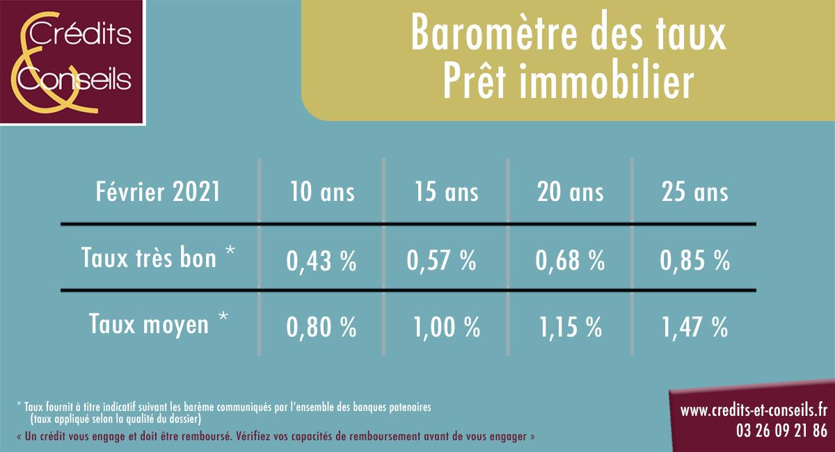 baromètre des taux prêt immobilier février 2021