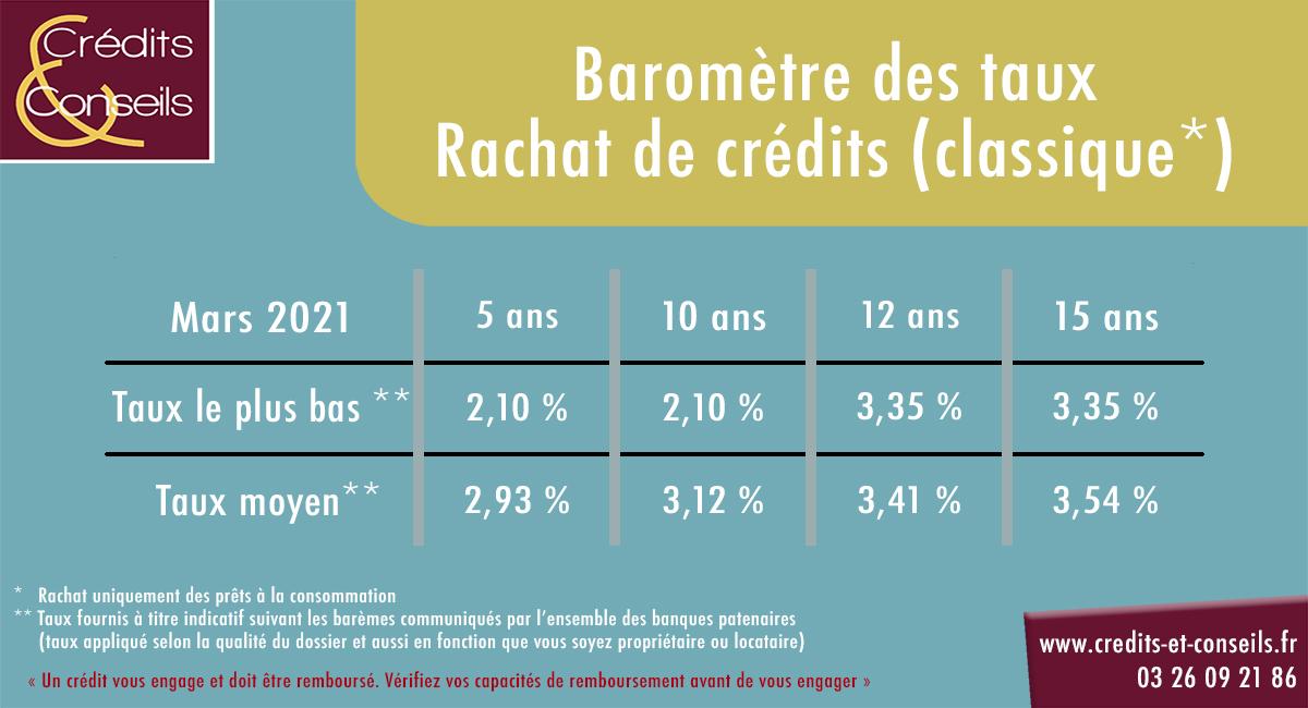 Évolution taux rachat de crédits classique mars 2021