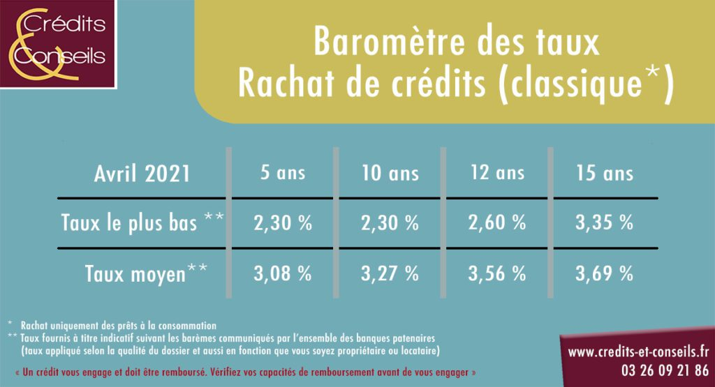 Évolution taux rachat de crédits avril 2021