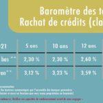 Évolution taux rachat de crédits juin 2021