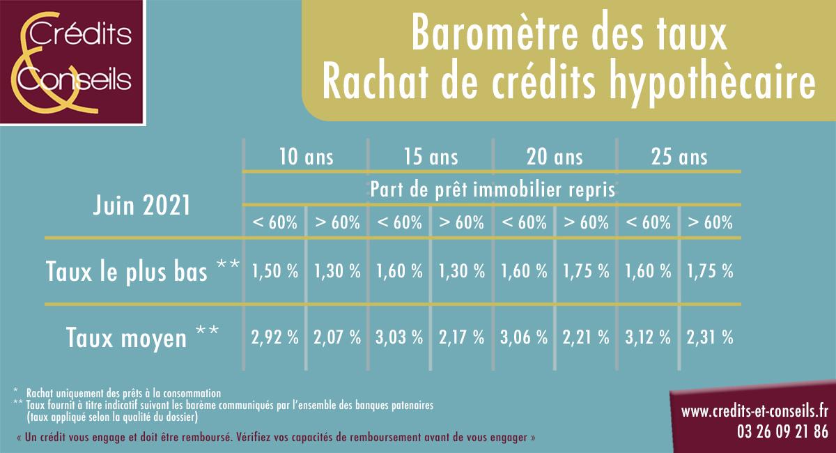 Évolution taux rachat de crédits hypothécaire juin 2021